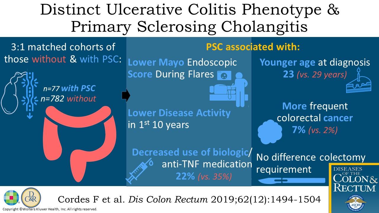 Distinct Disease Phenotype Of Ulcerative Colitis In Patients Diseases Of The Colon Rectum