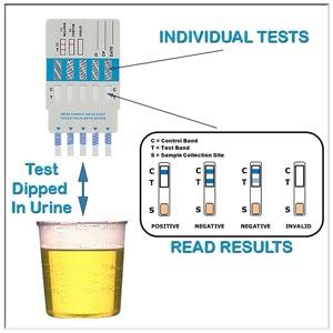 Negative Dilute Drug Test >> Emergency Medicine News