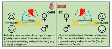 Cardiac Rehabilitation Following Percutaneous Coronary Intervention Is...